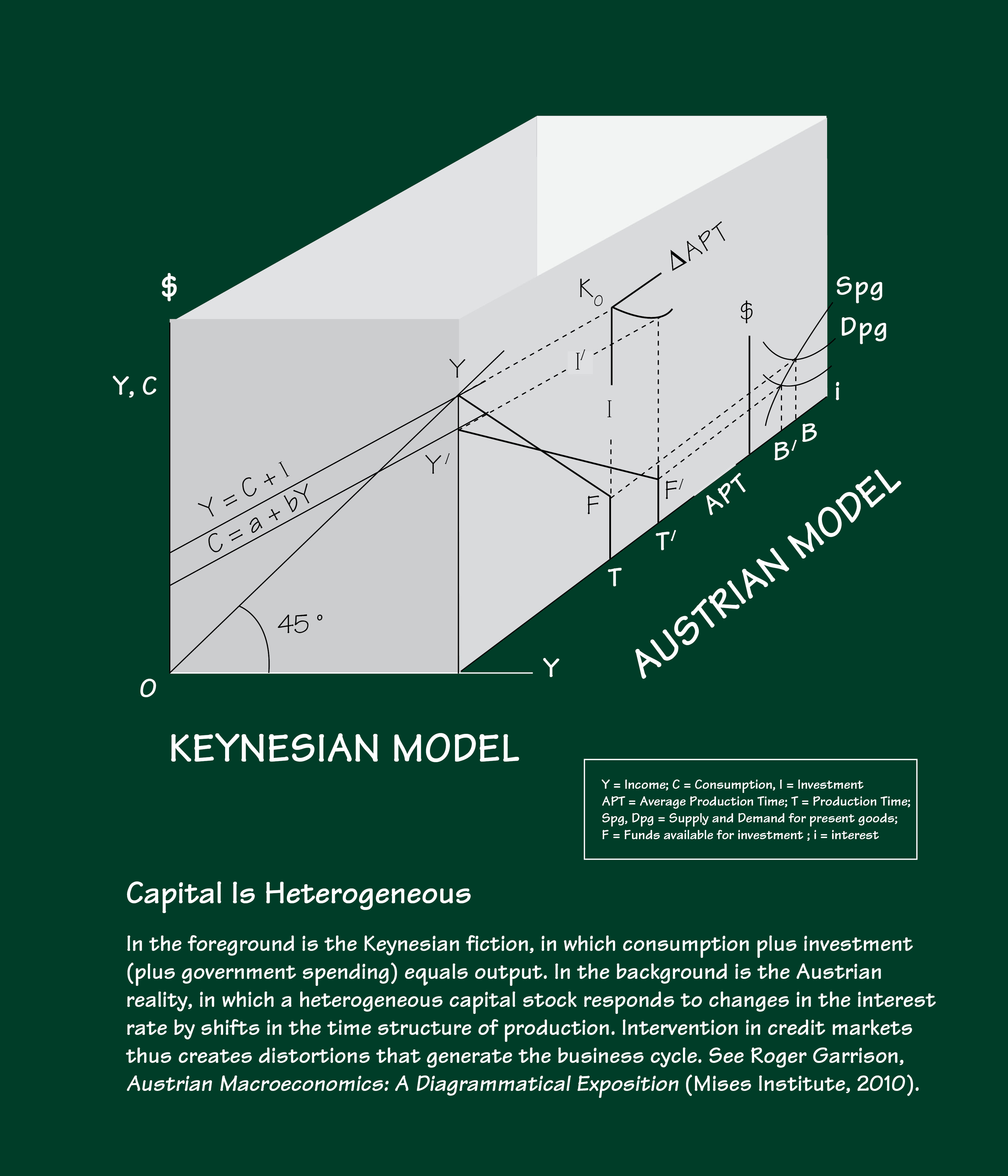 Shirt design uber - This Is The Super Duper Uber Econ Geekiest T Shirt Of All Time It Compares Keynes And The Austrians Using Graphs Drawn From The Work Of Roger Garrison